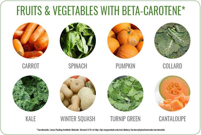 Foods and Vegetables with Beta-Carotene